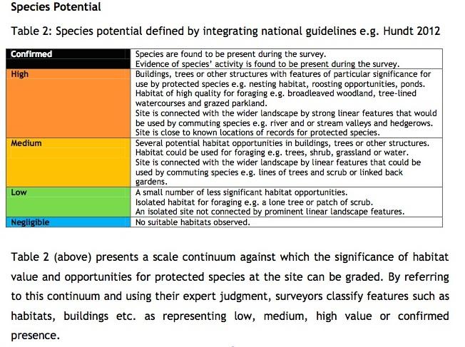 Species Habitat Potential Classification