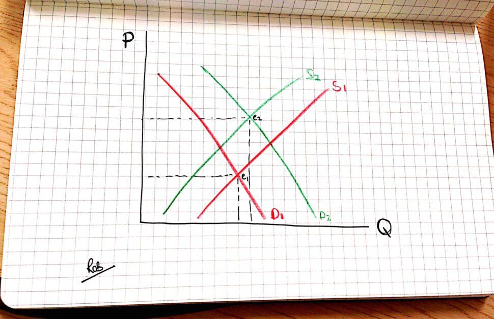 Robert Oates MBA PQ Chart