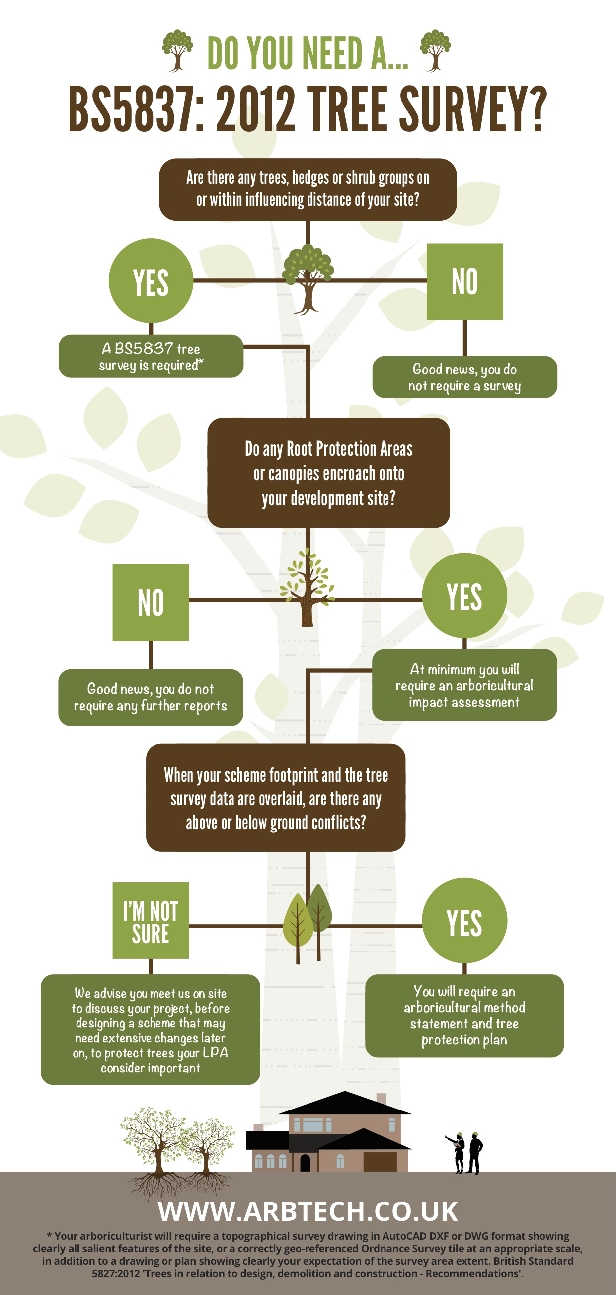 BS5837 Tree Survey Infographic