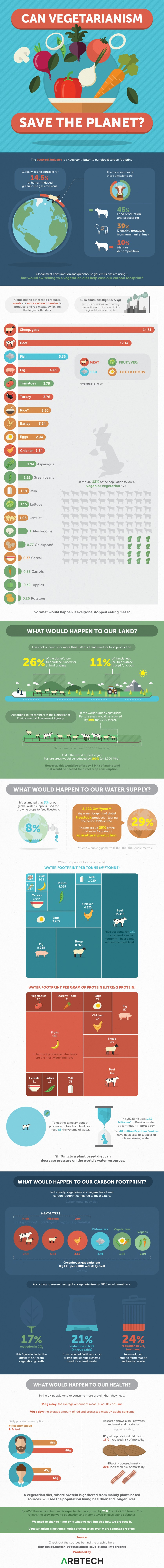 an Vegetarianism Save the Planet Infographic