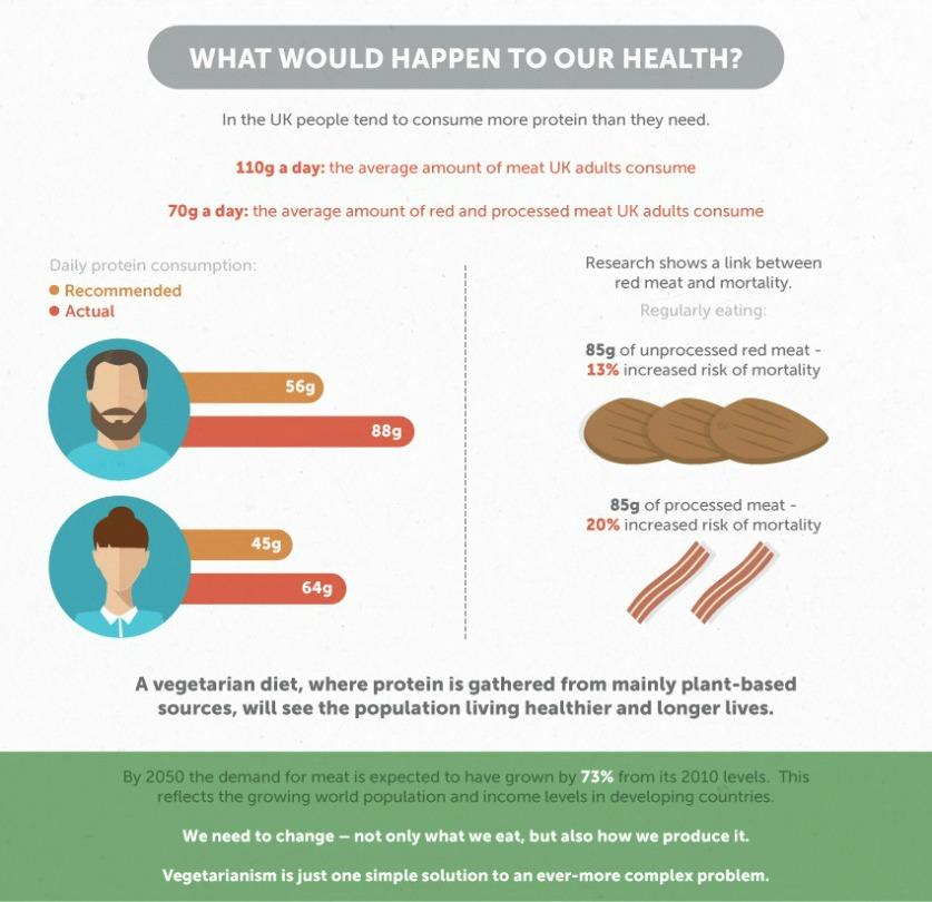 vegetarianism health