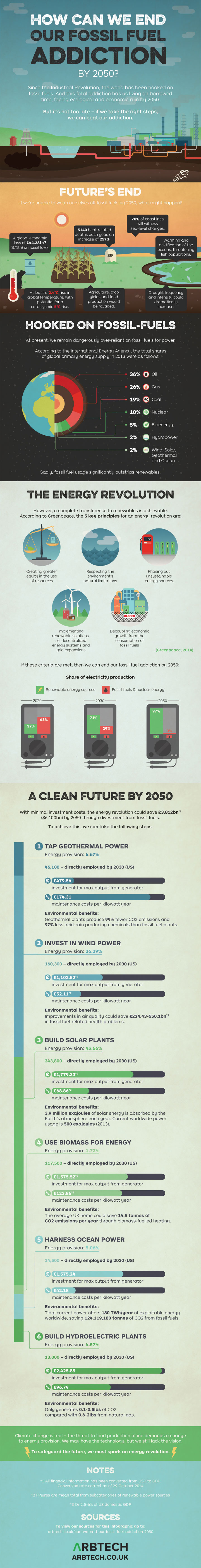 How Can We End Our Fossil Fuel Addiction by 2050? An environmental infographic from Arbtech.