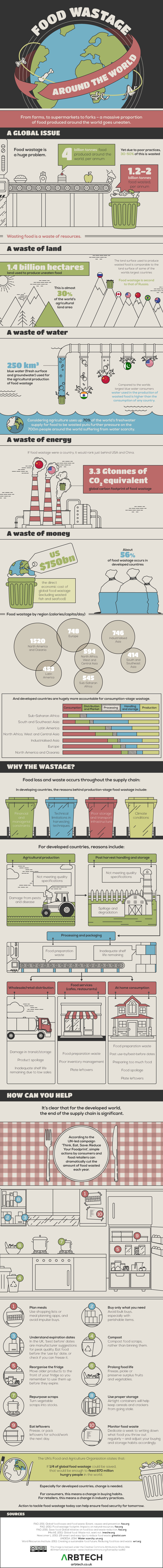 Food Waste Around the World, an infographic from Arbtech.